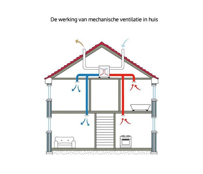 Hoe werkt mechanische ventilatie in huis?