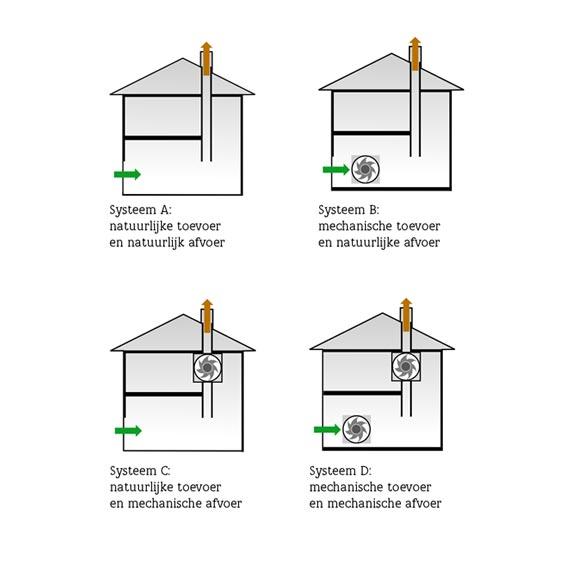 Soorten mechanische ventilatie